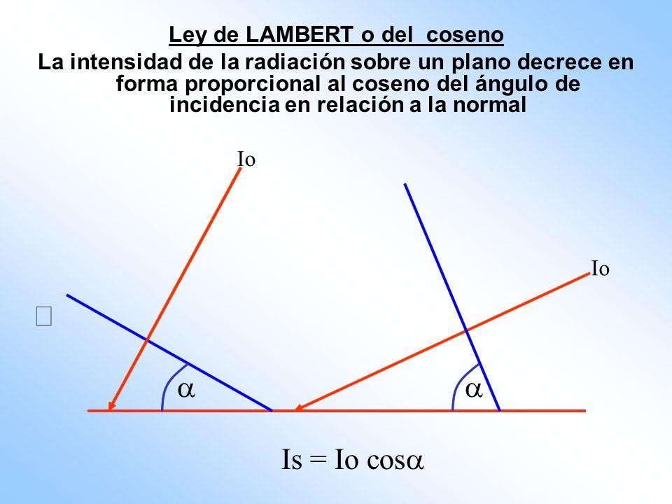 Ley de LAMBERT o del coseno