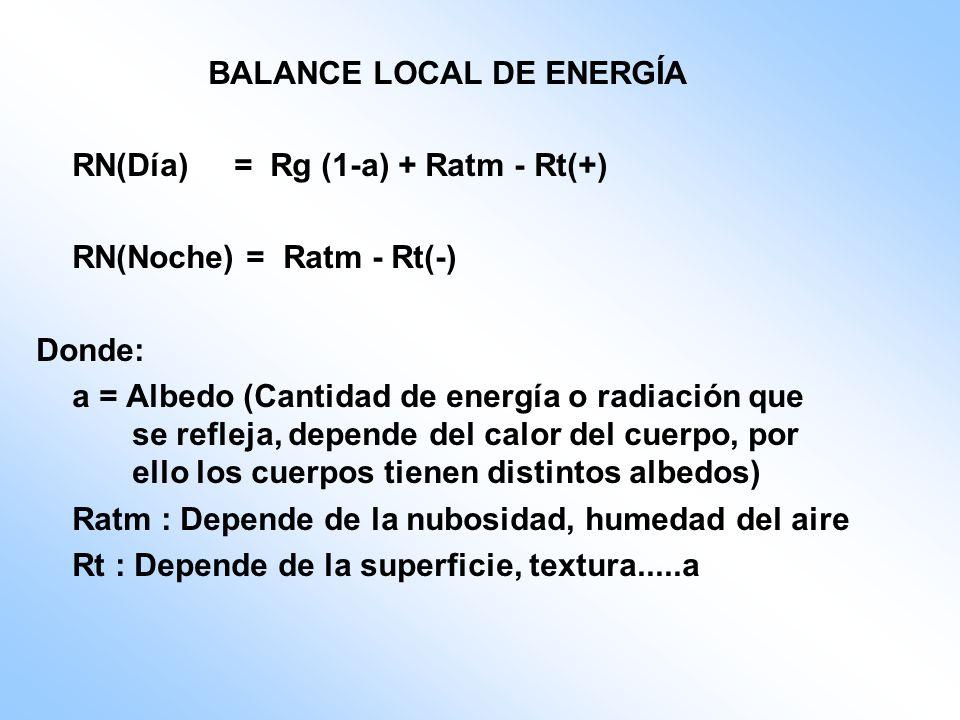 BALANCE LOCAL DE ENERGÍA
