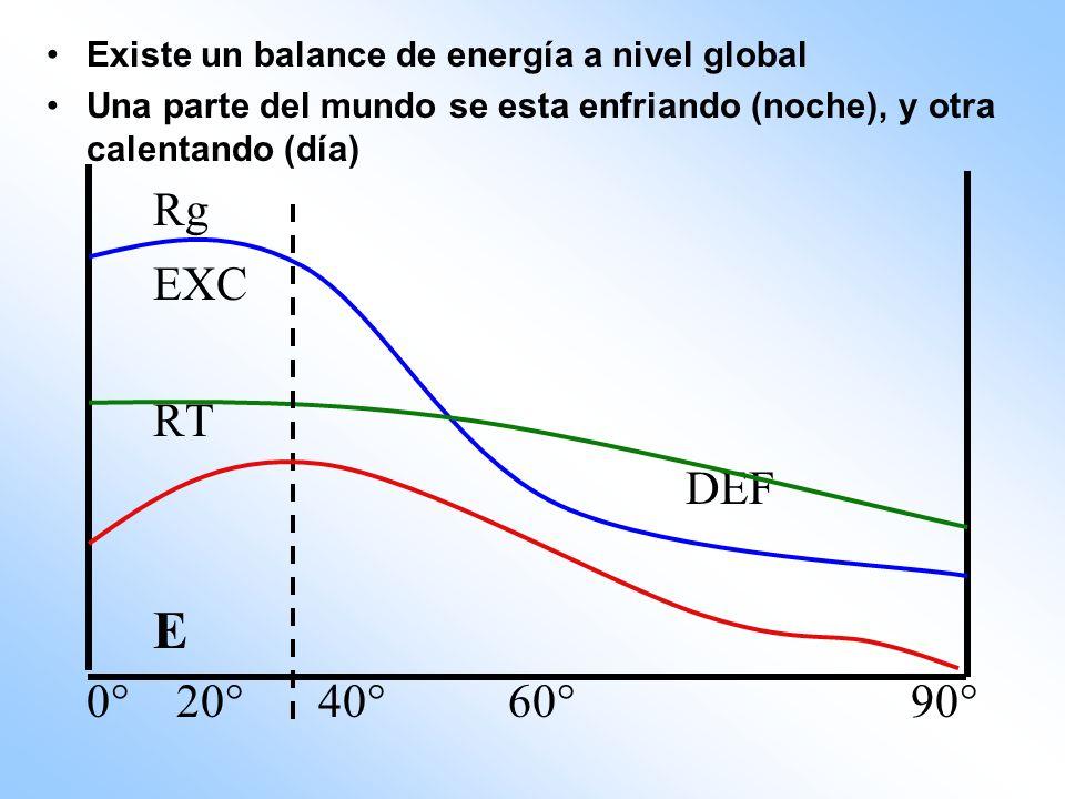 Existe un balance de energía a nivel global