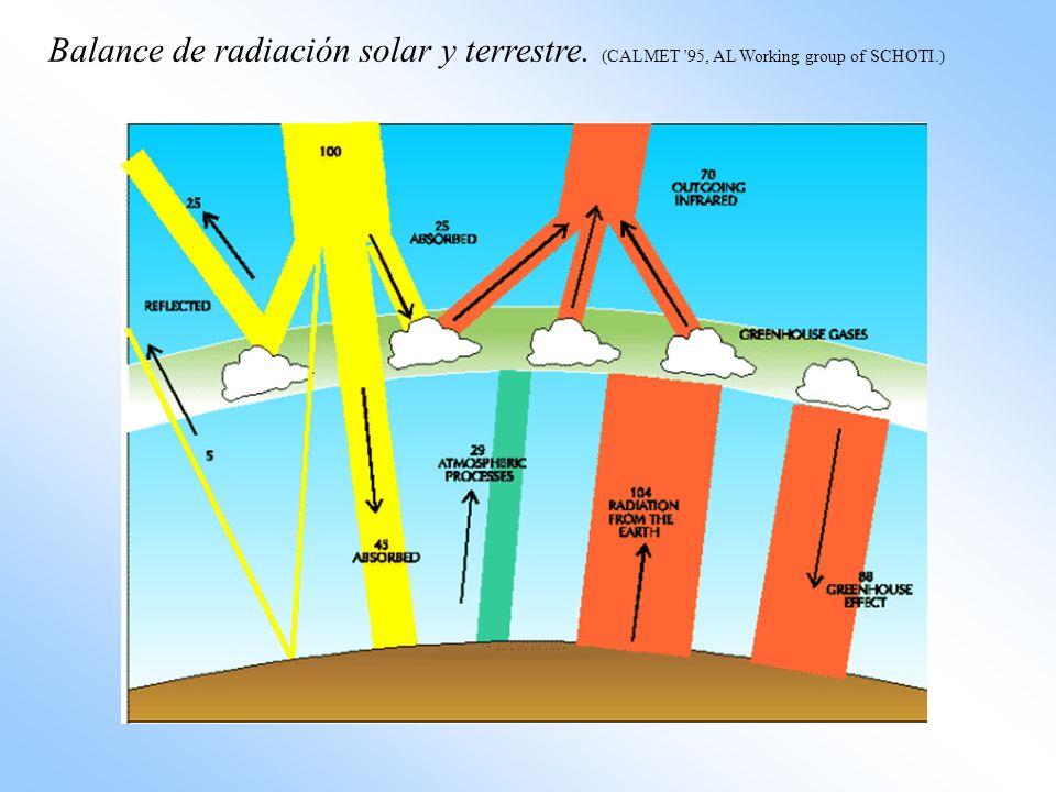 Balance de radiación solar y terrestre