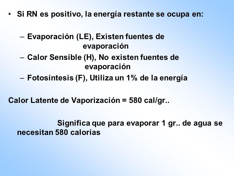 Si RN es positivo, la energía restante se ocupa en: