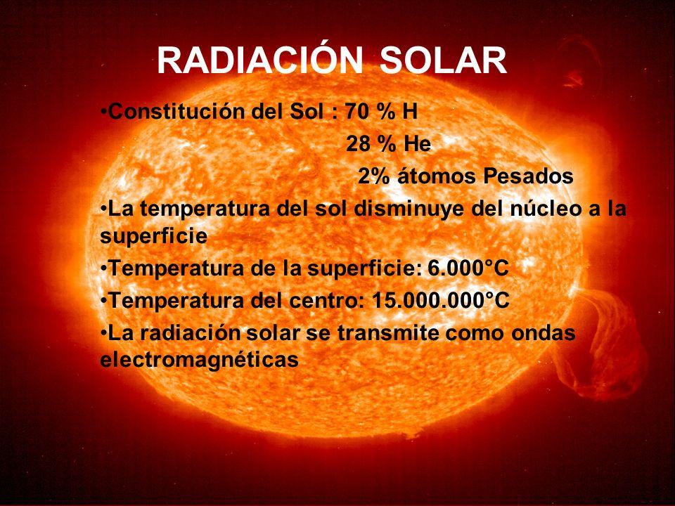 RADIACIÓN SOLAR Constitución del Sol : 70 % H 28 % He