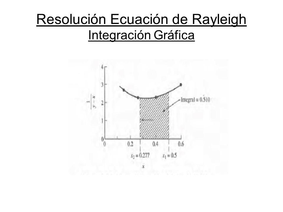 Resolución Ecuación de Rayleigh Integración Gráfica
