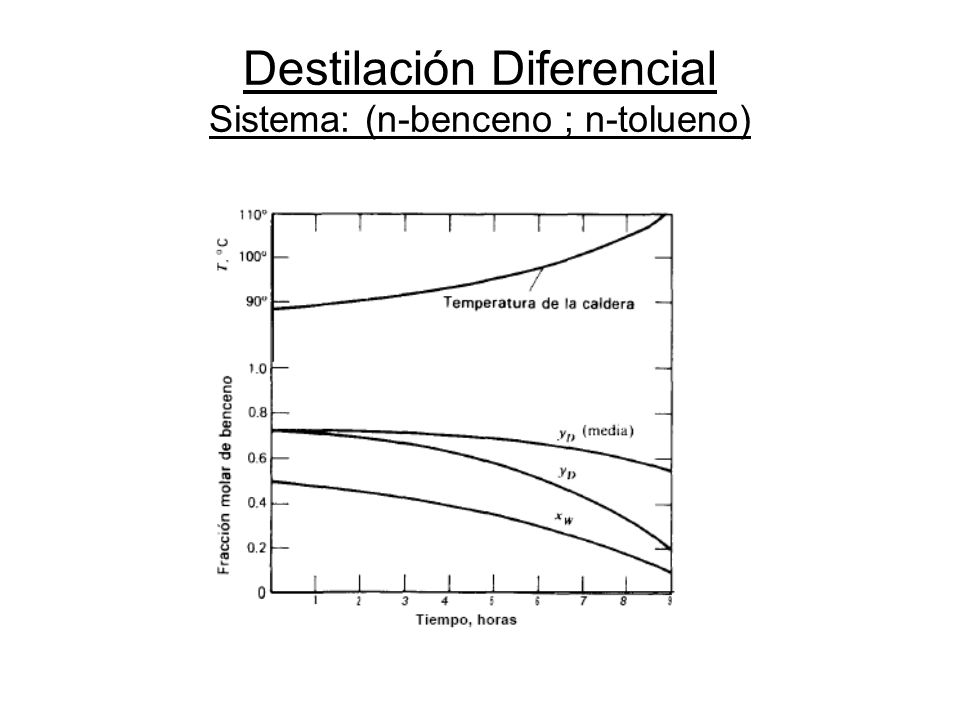 Destilación Diferencial Sistema: (n-benceno ; n-tolueno)