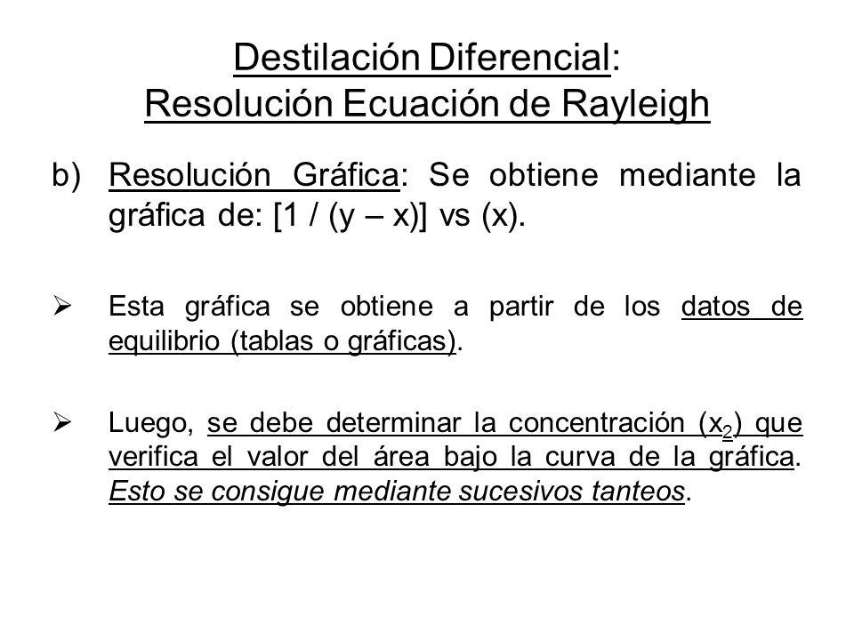 Destilación Diferencial: Resolución Ecuación de Rayleigh