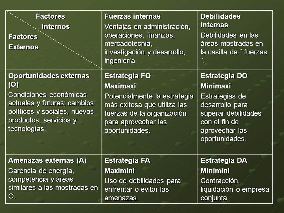 Factores internos. Externos. Fuerzas internas.
