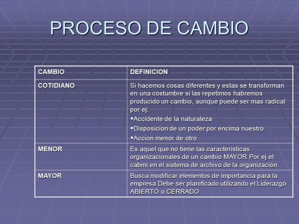 PROCESO DE CAMBIO CAMBIO DEFINICION COTIDIANO
