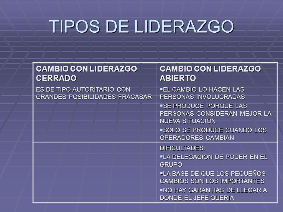 TIPOS DE LIDERAZGO CAMBIO CON LIDERAZGO CERRADO