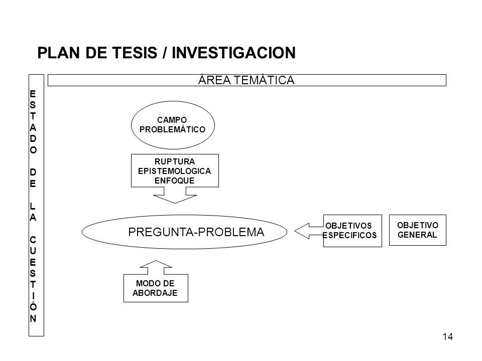PLAN DE TESIS / INVESTIGACION