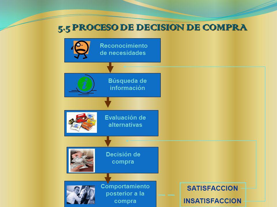 5.5 PROCESO DE DECISION DE COMPRA