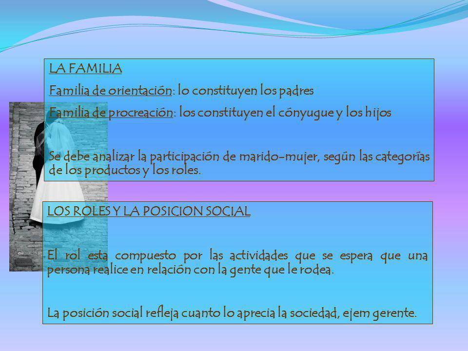 LA FAMILIA Familia de orientación: lo constituyen los padres. Familia de procreación: los constituyen el cónyugue y los hijos.