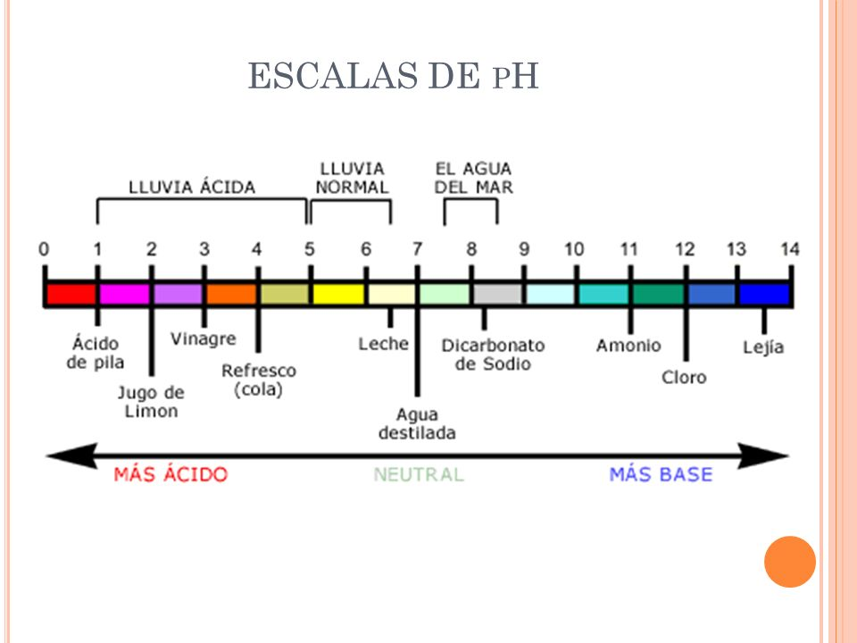 ESCALAS DE pH
