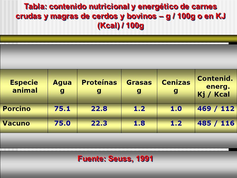 Tabla: contenido nutricional y energético de carnes crudas y magras de cerdos y bovinos – g / 100g o en KJ (Kcal) / 100g