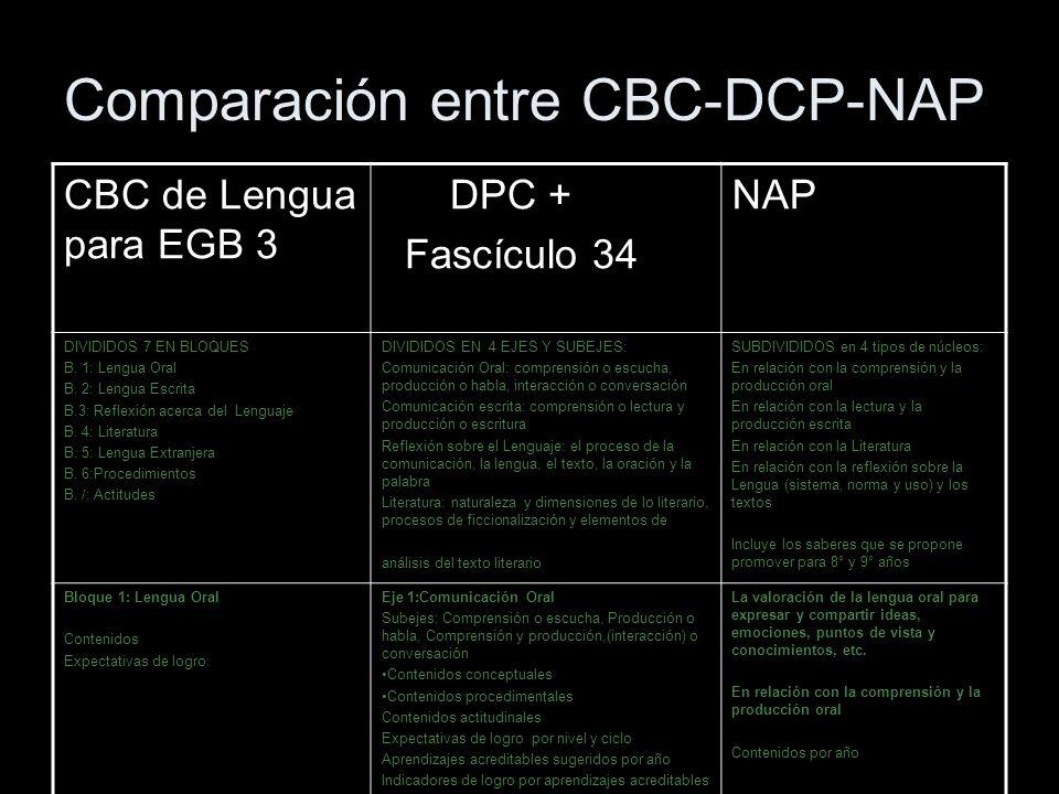 Comparación entre CBC-DCP-NAP