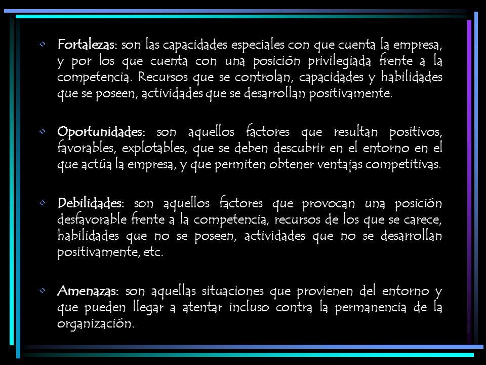 Fortalezas: son las capacidades especiales con que cuenta la empresa, y por los que cuenta con una posición privilegiada frente a la competencia. Recursos que se controlan, capacidades y habilidades que se poseen, actividades que se desarrollan positivamente.