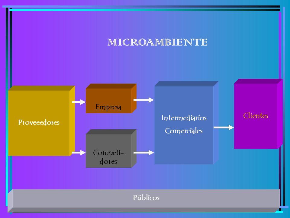 MICROAMBIENTE Empresa Clientes Intermediarios Proveeedores Comerciales