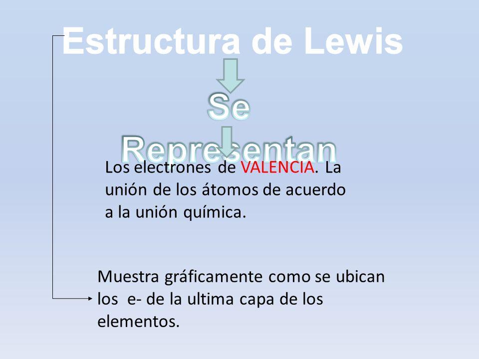 Estructura de Lewis Se Representan