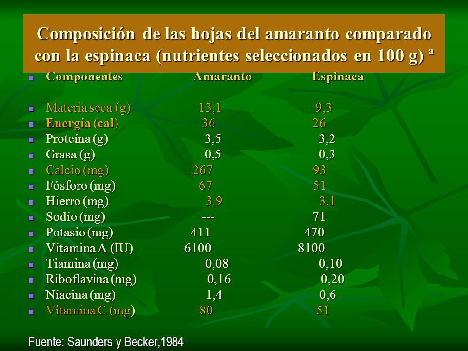 Composición de las hojas del amaranto comparado con la espinaca (nutrientes seleccionados en 100 g) ª