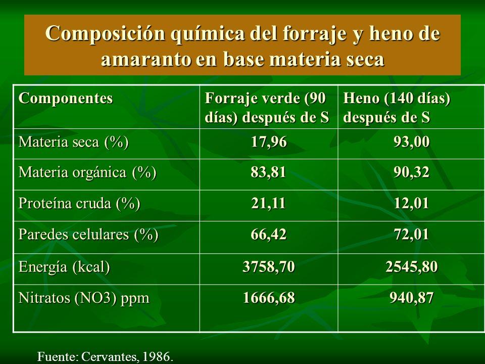 Composición química del forraje y heno de amaranto en base materia seca