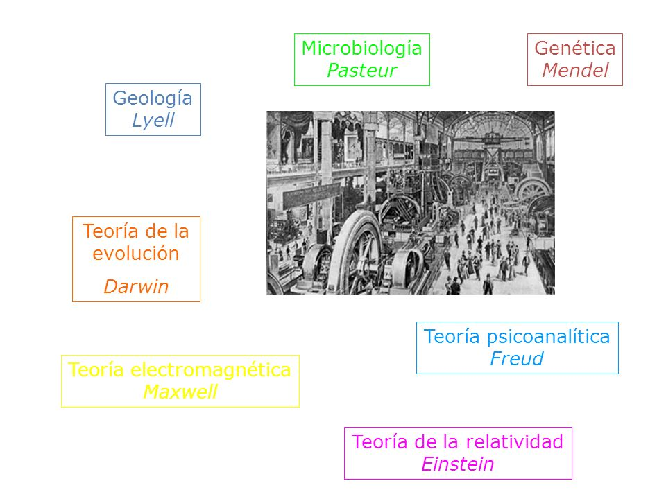 Teoría psicoanalítica Freud Teoría electromagnética Maxwell
