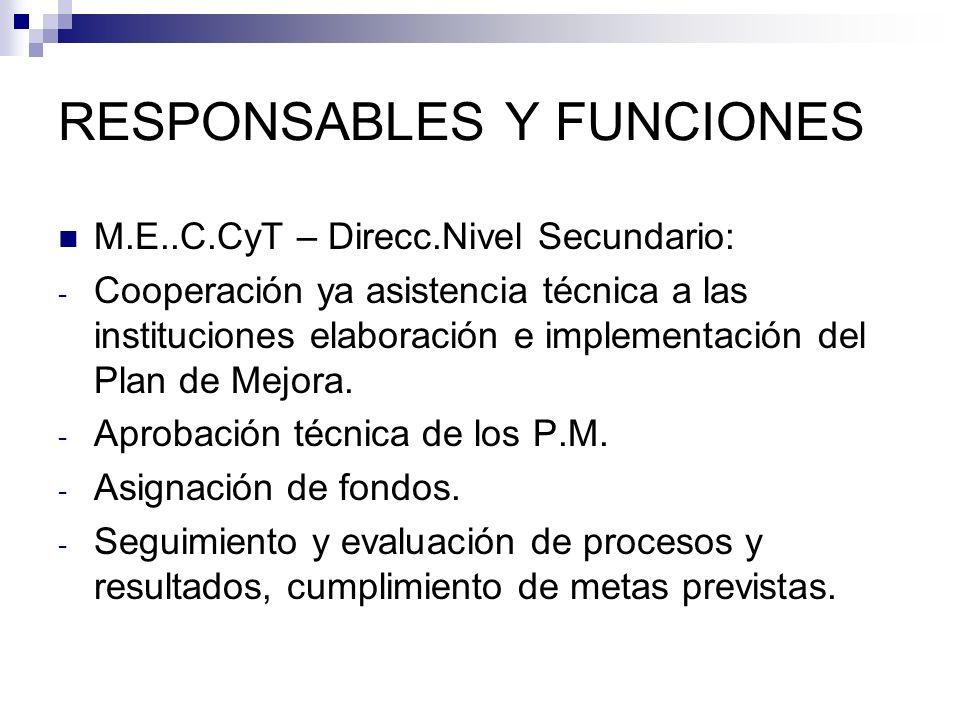 RESPONSABLES Y FUNCIONES