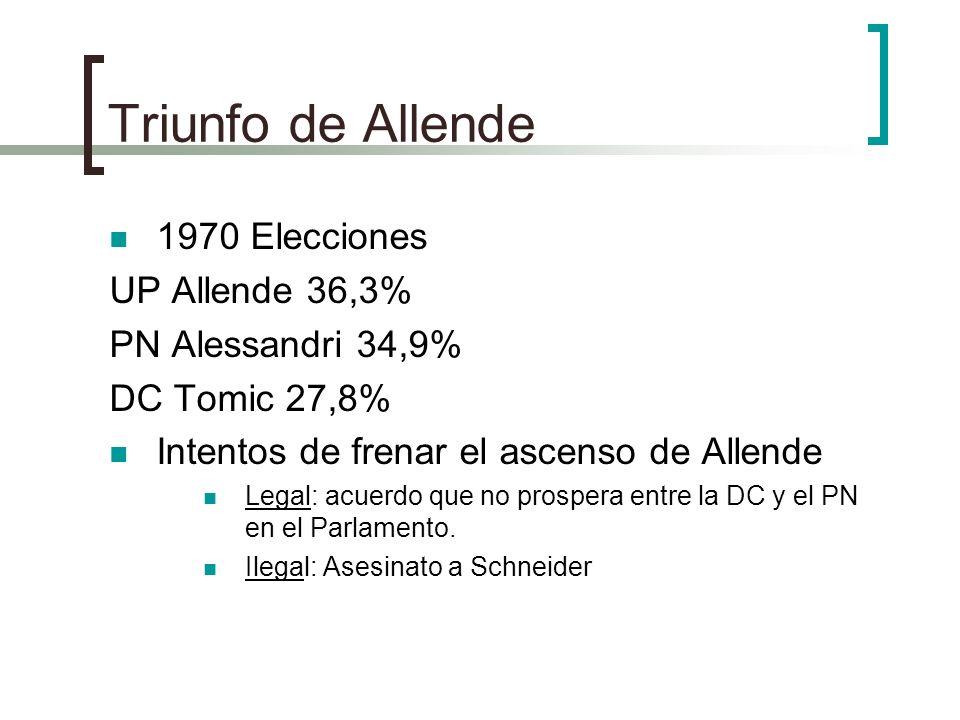 Triunfo de Allende 1970 Elecciones UP Allende 36,3%