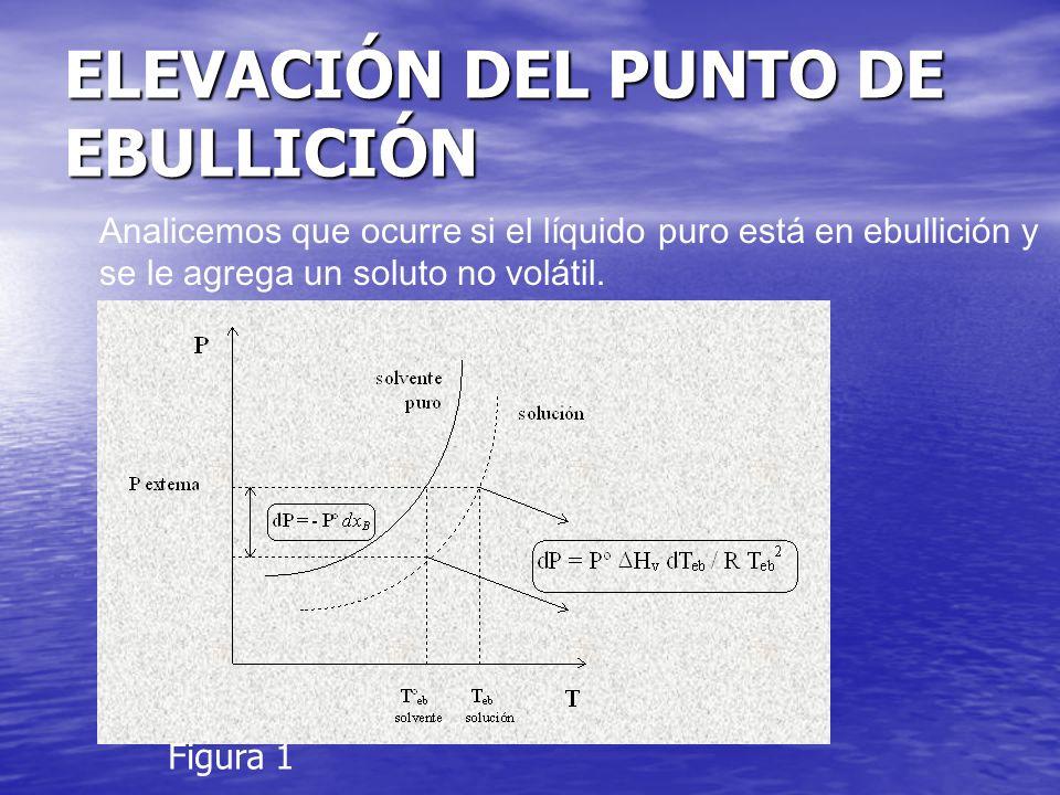 ELEVACIÓN DEL PUNTO DE EBULLICIÓN
