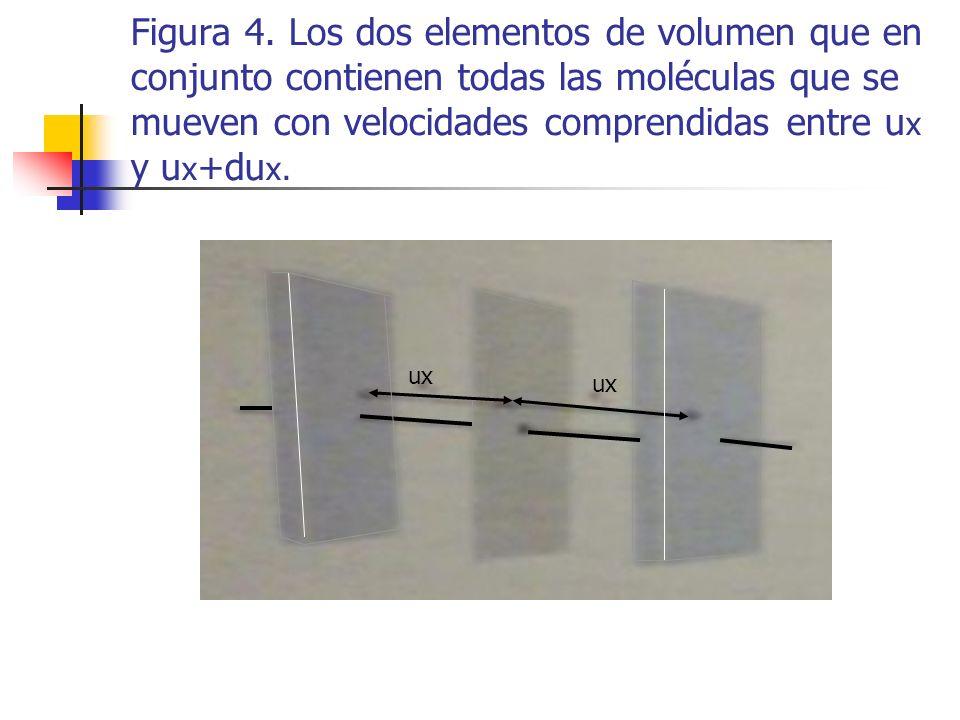 Figura 4. Los dos elementos de volumen que en conjunto contienen todas las moléculas que se mueven con velocidades comprendidas entre ux y ux+dux.
