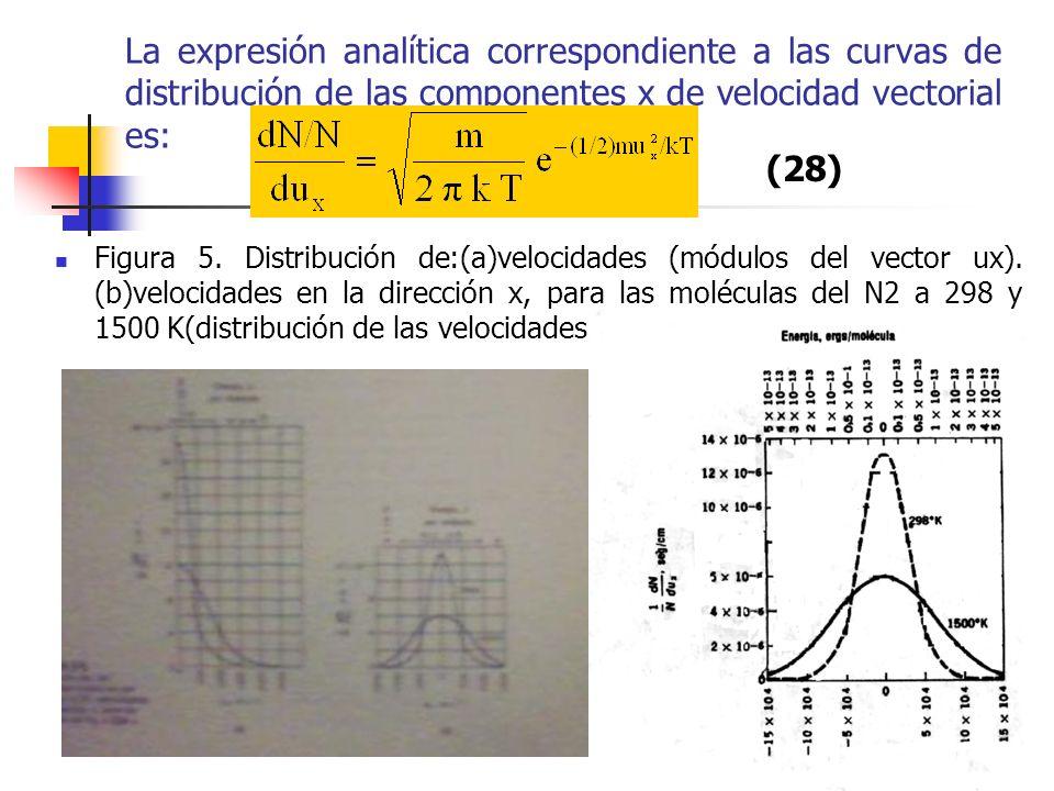 La expresión analítica correspondiente a las curvas de distribución de las componentes x de velocidad vectorial es: