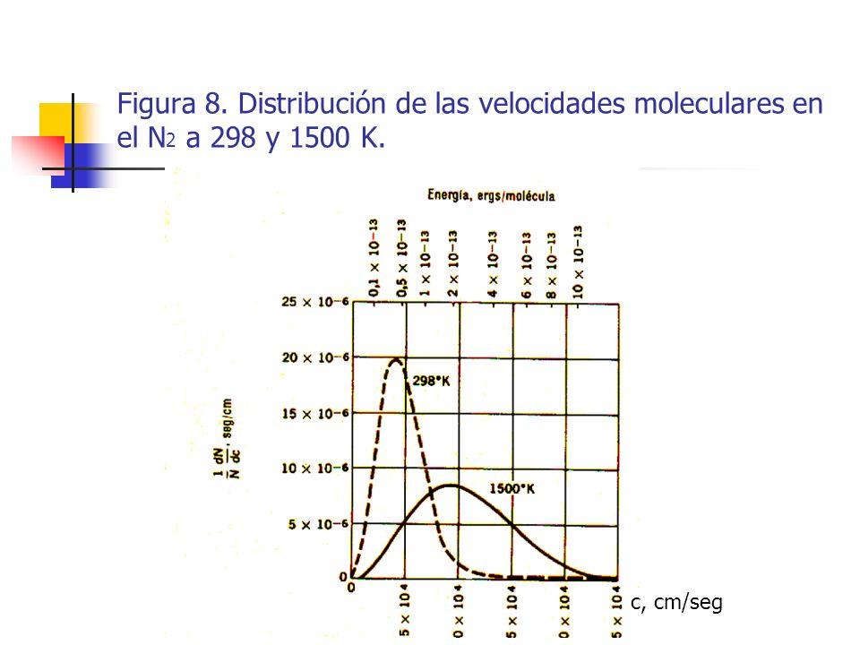 Figura 8. Distribución de las velocidades moleculares en el N2 a 298 y 1500 K.