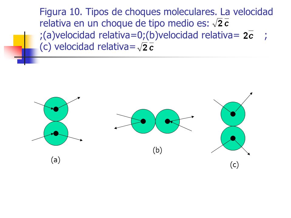 Figura 10. Tipos de choques moleculares