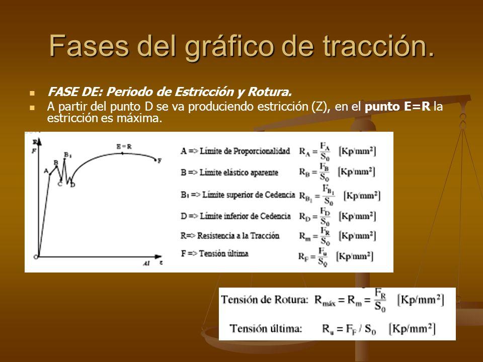 Fases del gráfico de tracción.
