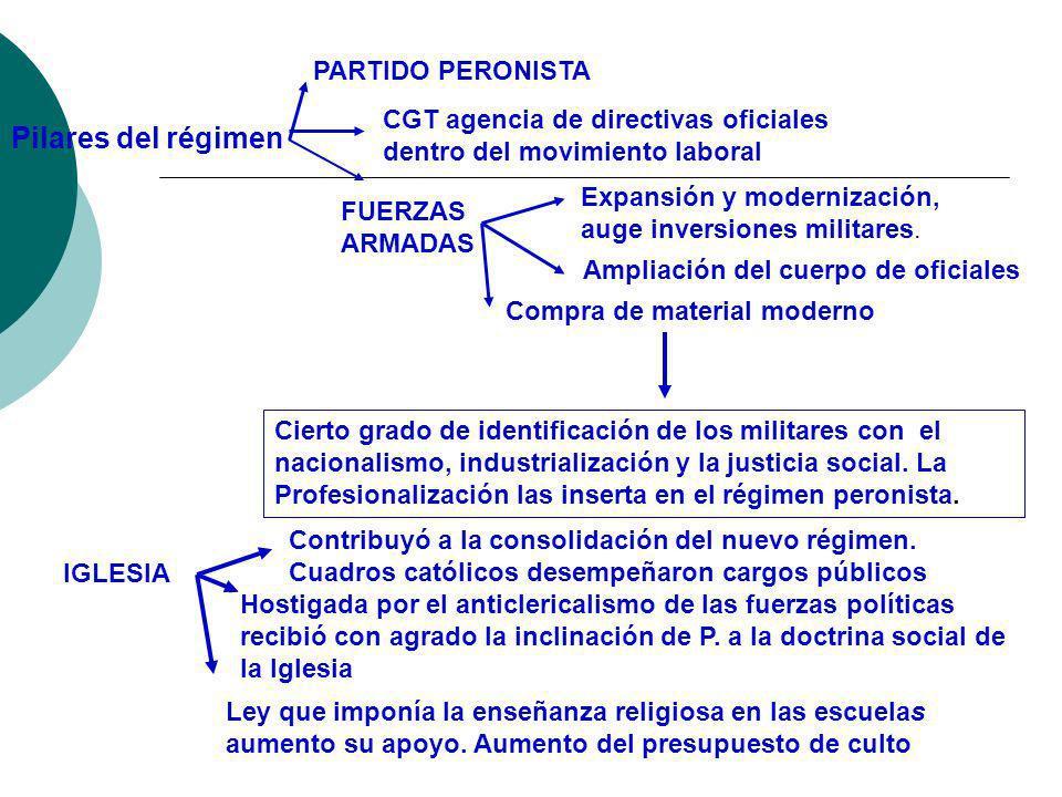 Pilares del régimen PARTIDO PERONISTA
