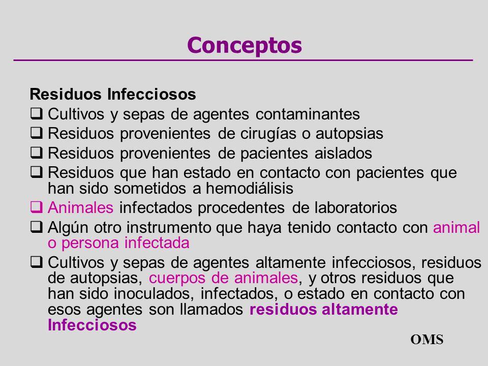 Conceptos Residuos Infecciosos