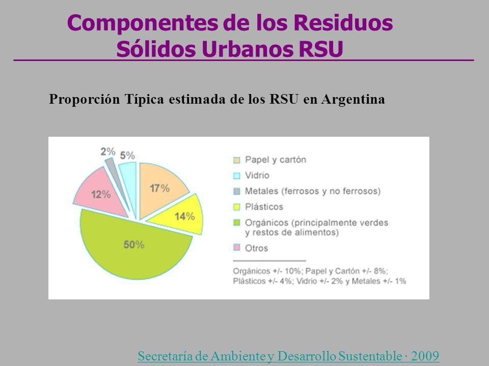 Componentes de los Residuos Sólidos Urbanos RSU