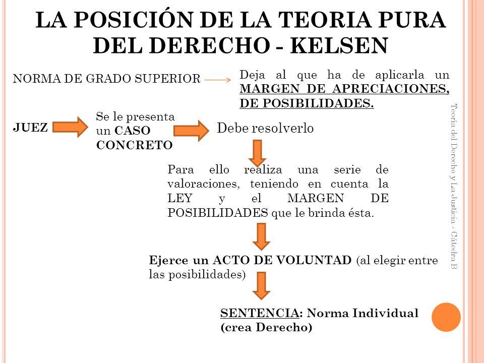 LA POSICIÓN DE LA TEORIA PURA