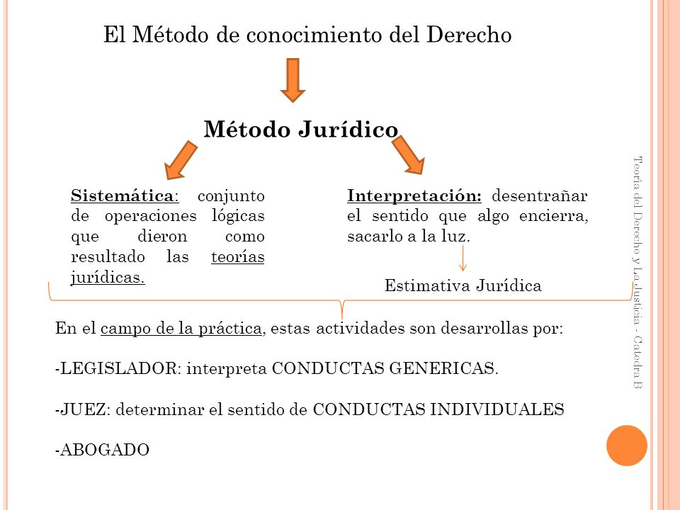 El Método de conocimiento del Derecho