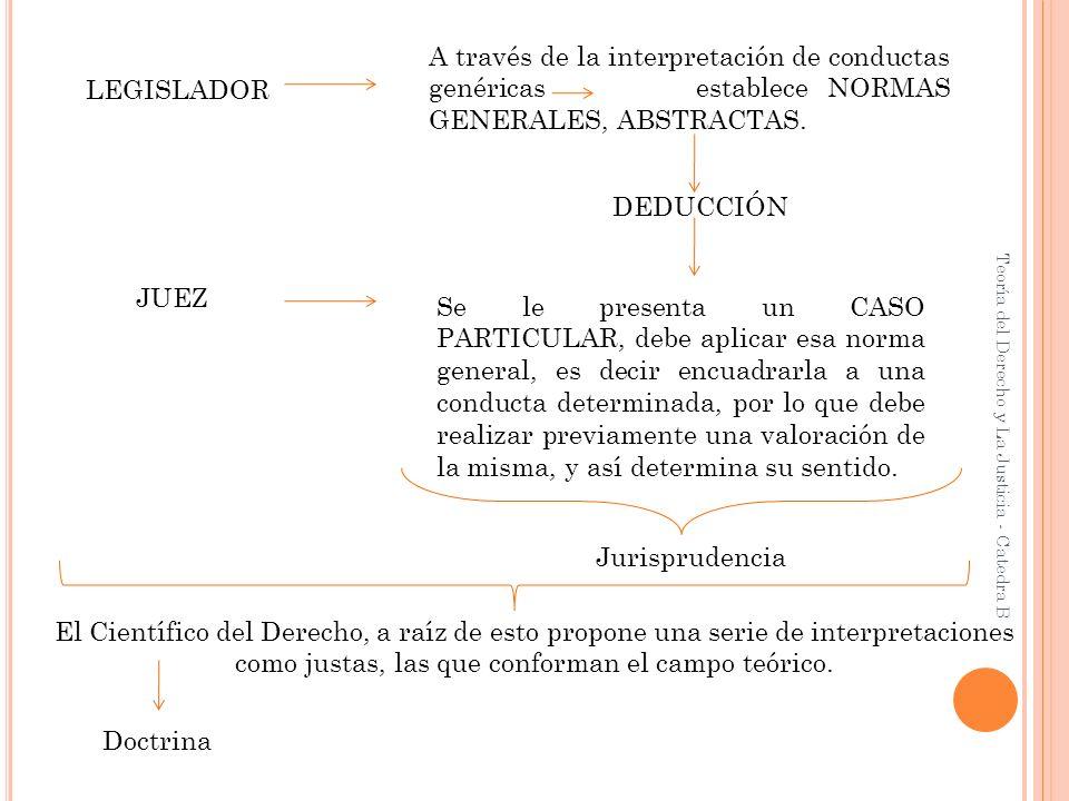 A través de la interpretación de conductas genéricas establece NORMAS GENERALES, ABSTRACTAS.