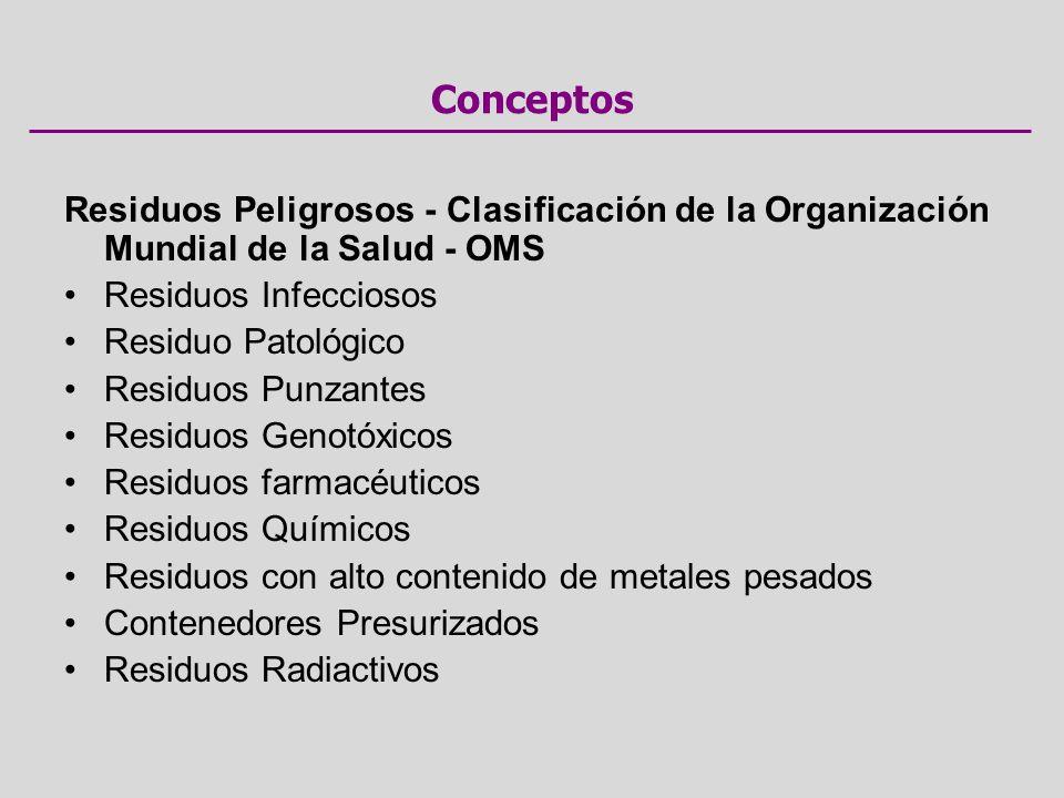Conceptos Residuos Peligrosos - Clasificación de la Organización Mundial de la Salud - OMS. Residuos Infecciosos.