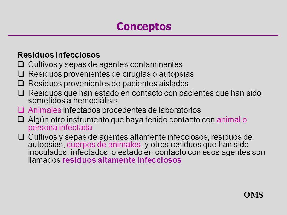 Conceptos OMS Residuos Infecciosos