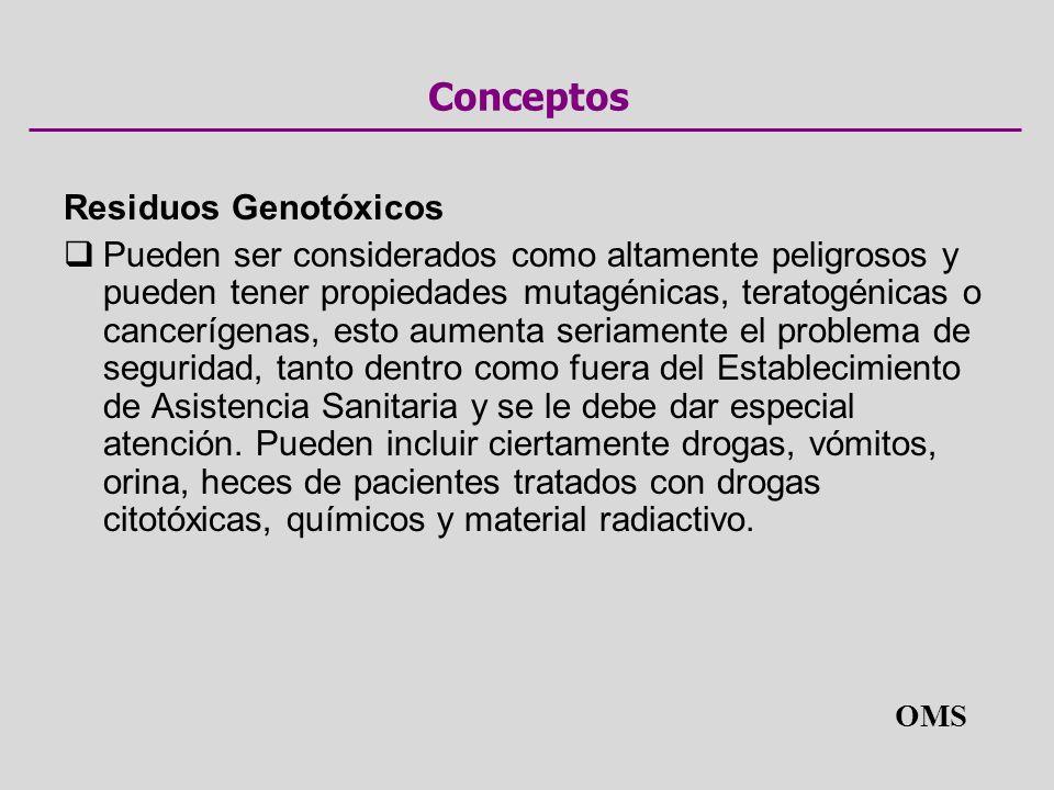 Conceptos Residuos Genotóxicos