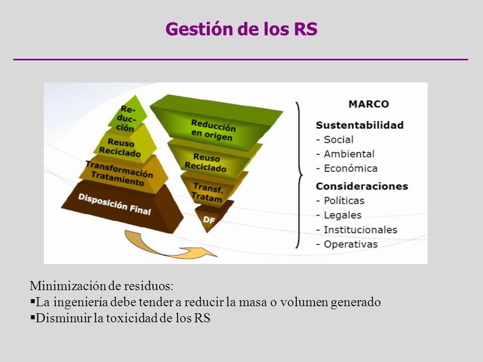 Gestión de los RS Minimización de residuos: