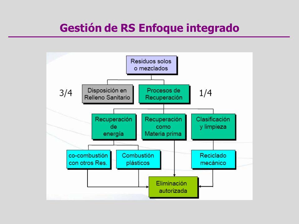 Gestión de RS Enfoque integrado