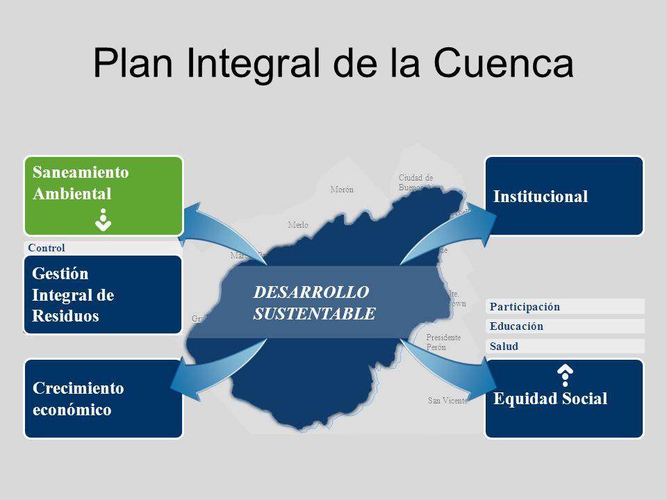 Plan Integral de la Cuenca