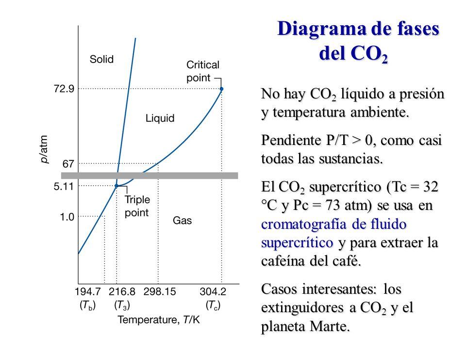 Diagrama de fases del CO2