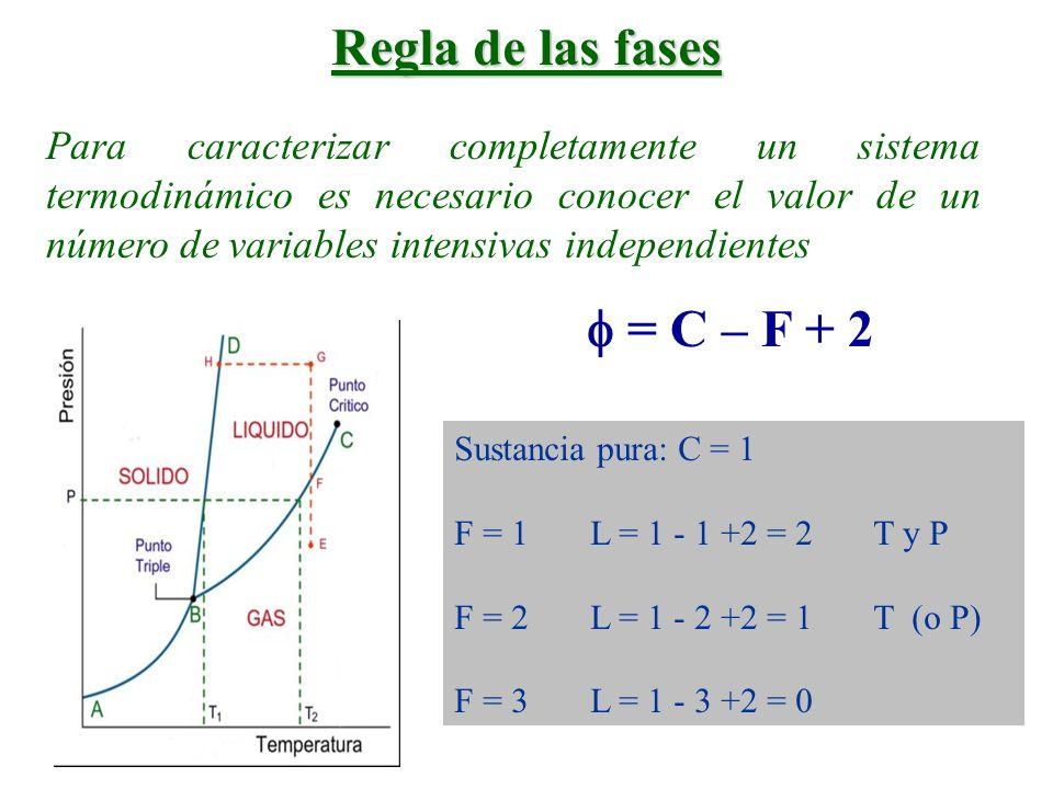 Regla de las fases  = C – F + 2