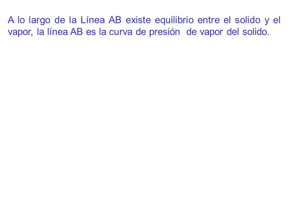 A lo largo de la Línea AB existe equilibrio entre el solido y el vapor, la línea AB es la curva de presión de vapor del solido.