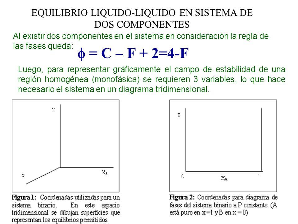 EQUILIBRIO LIQUIDO-LIQUIDO EN SISTEMA DE DOS COMPONENTES