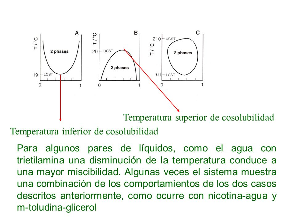 Temperatura superior de cosolubilidad