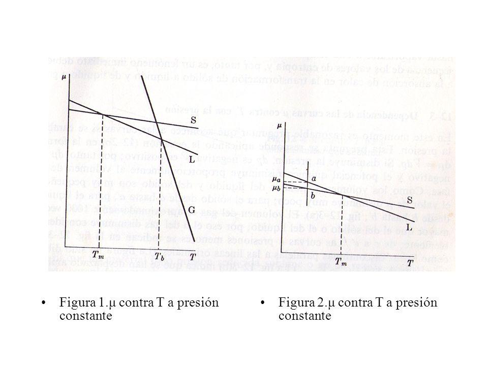 Figura 1.μ contra T a presión constante